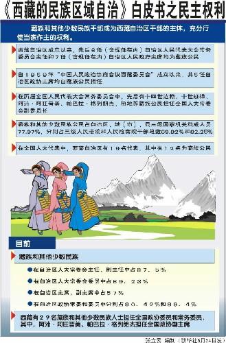 《西藏的民族区域自治》白皮书 中国民族宗教