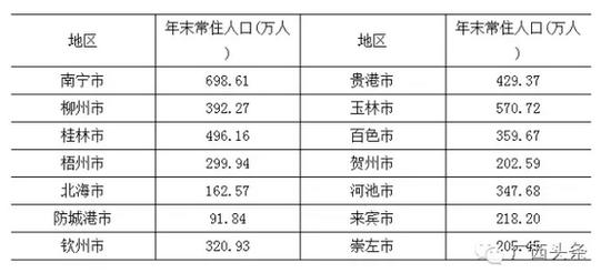 常住人口登记卡_2012城市常住人口排名