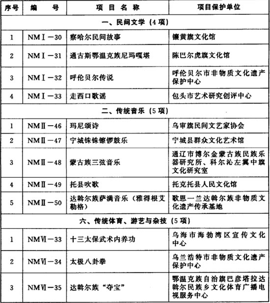 内蒙古新增88项自治区级非物质文化遗产名录项目