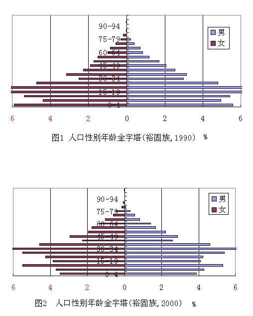 乌克兰人口比例_英国各年龄段人口比例