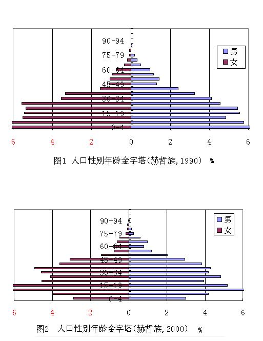 赫哲族人口